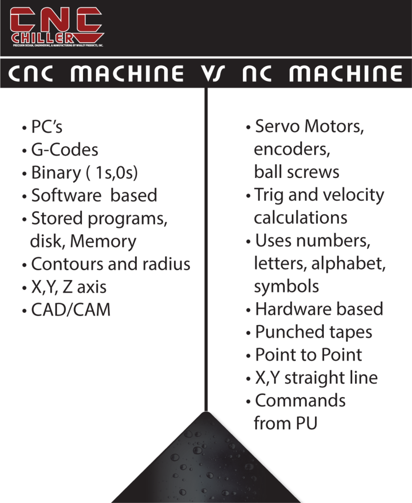 Difference Between Cnc Machine And Nc Machine